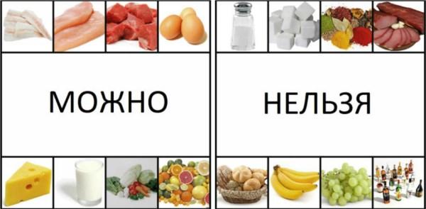 питание при изжоге