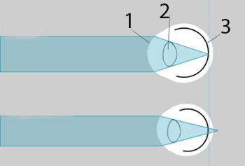 схема фокуса зрения